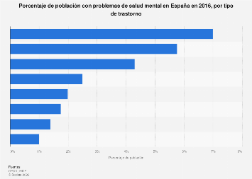 Prevalencia de determinados problemas de salud mental España 2016
