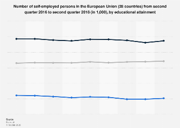 EU-28: self-employed persons by education level 2016-2018