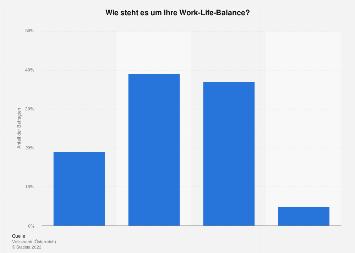 Work-Life-Balance von Unternehmern in Österreich 2018