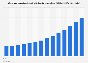 Industrial robots global operational stock 2009-2022