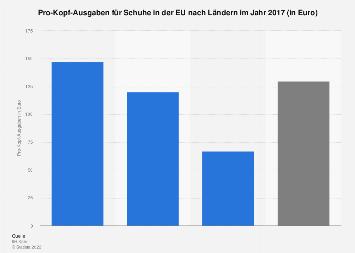 Pro Kopf Ausgaben für Schuhe in der EU nach Ländern in 2017