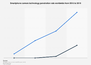 Penetration rate of dual/triple/multi camera smartphones worldwide 2016-2019