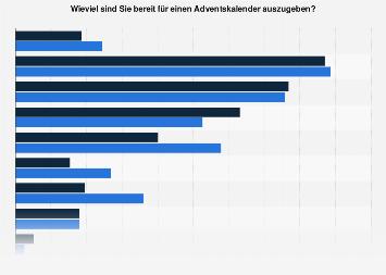 Umfrage zu geplanten Ausgaben für Adventskalender in Deutschland 2018
