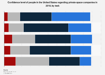 Confidence in the ability of private space companies U.S. 2018