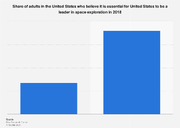 Belief of U.S. adults about the U.S. being a world leader in space exploration 2018