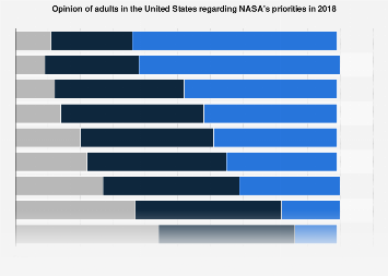 Belief of U.S. adults about NASA's priorities 2018