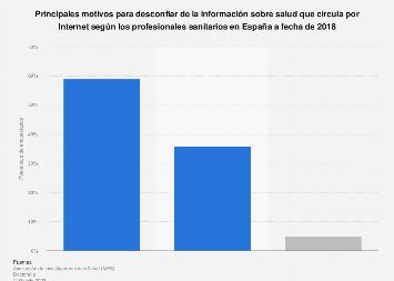 Razones para desconfiar de la información sobre salud en Internet España 2018