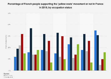 Support for the 'yellow vests' movement by occupation status in France 2018