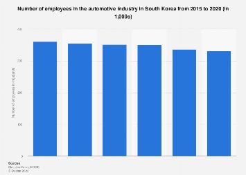 Automotive industry employment size South Korea 2015-2017