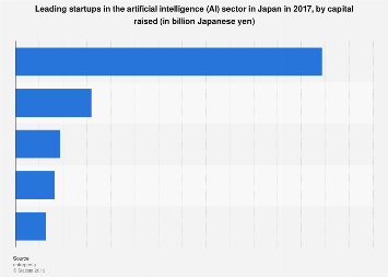 Major AI investee startups Japan 2017, by capital raised