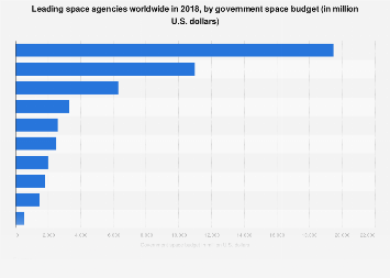 Budget of the leading space agencies worldwide in 2018