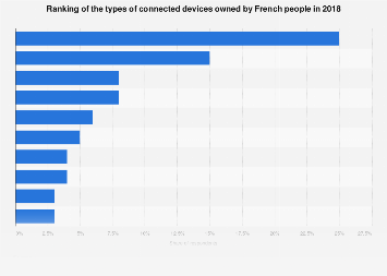 Ownership of connected devices among French people by type of device 2018