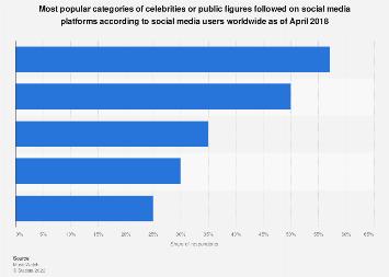 Leading categories of celebrities followed on social media worldwide 2018