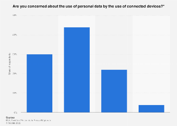 Share of French people concerned about personal data use on connected devices 2018