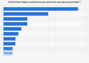 Possession d'objets connectés en France 2018
