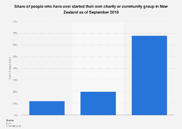 Share of people who have ever started their own charity or community New Zealand 2018