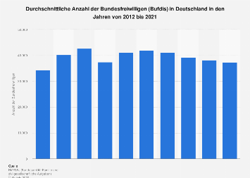 Tätige im Bundesfreiwilligendienst in Deutschland bis 2018