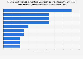 Most searched alcohol-related keywords online in the UK Dec 2017, by search volume
