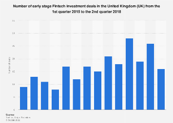 Number of early stage Fintech investment deals in the UK 2015-2018