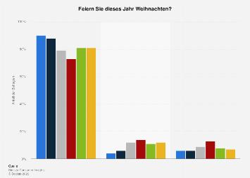 Umfrage in Deutschland zum Feiern von Weihnachten 2018