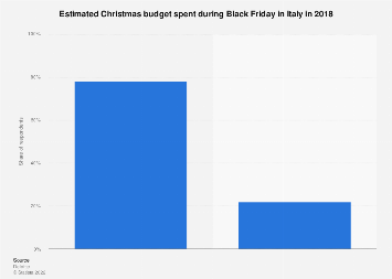 Italy: estimated Christmas spending during Black Friday 2018
