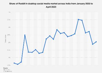 Share of Reddit in desktop social media market India 2017-2018
