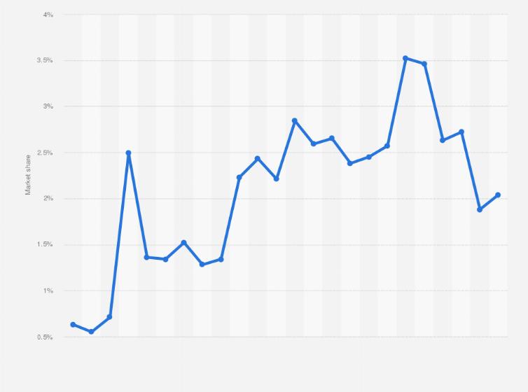 India - Reddit share in desktop social media market 2018
