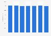 Number of registered golf players in Denmark 2010-2017