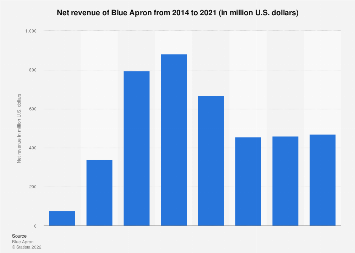 Global revenue of Blue Apron from 2014 to 2018
