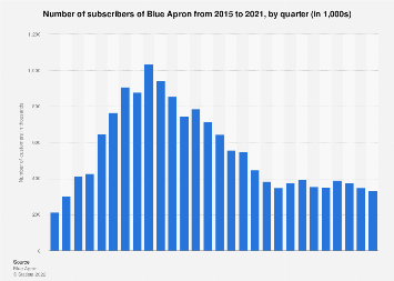 Global number of subscribers of Blue Apron from 2015 to 2018