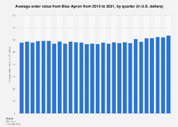 Global average order value from Blue Apron from 2015 to 2018