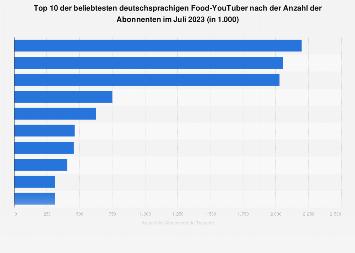 Top 10 der beliebtesten deutschen Food YouTuber nach der Anzahl der Abonnenten 2019