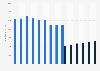 Umsatz von Thomson Reuters bis 2018