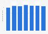 DRB-HICOM Bhd.'s total assets FY 2014-2018