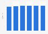 Number of registered golf courses in France 2010-2017