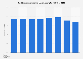 Part-time employment in Luxembourg 2012-2018