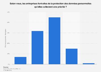 Avis des Français sur la protection des données personnelles par les entreprises 2018
