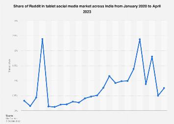 Share of Reddit in tablet social media market India 2017-2018