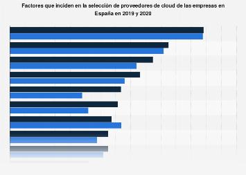 Criterios de selección de proveedores de cloud por las empresas en España 2019