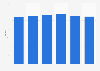 Total number of Red Robin Gourmet Burgers & Brews restaurants 2015-2018