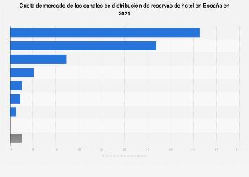 Reservas hoteleras: cuota de mercado de canales de distribución España 2017