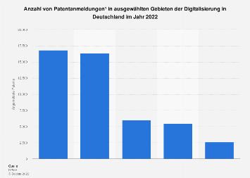 Patentanmeldungen in ausgewählten Gebieten der Digitalisierung in Deutschland 2017