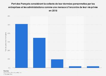 Données personnelles aux entreprises : niveau de menace sur la vie privée France 2018