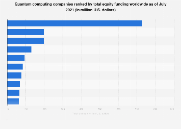 Ranking of most well-funded quantum computing companies worldwide as of December 2018