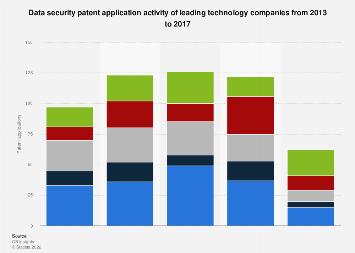 Leading tech companies' data security patent application activity 2013-2017