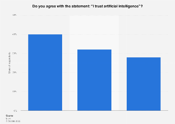 Level of trust in artificial intelligence in Italy 2018