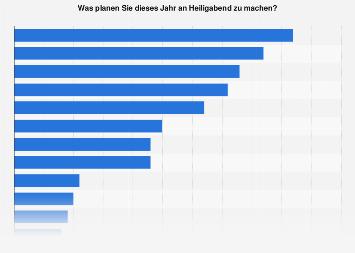 Umfrage in Deutschland zu Aktivitäten an Heiligabend 2018