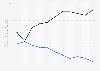 Bewertung Tunesiens nach dem Fragile States Index (FSI) bis 2019