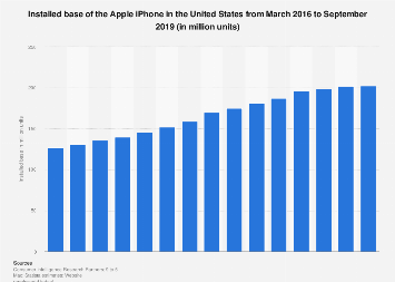 Apple iPhone installed base in the U.S. 2016-2019