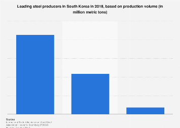Major steel producers South Korea 2017, based on production volume